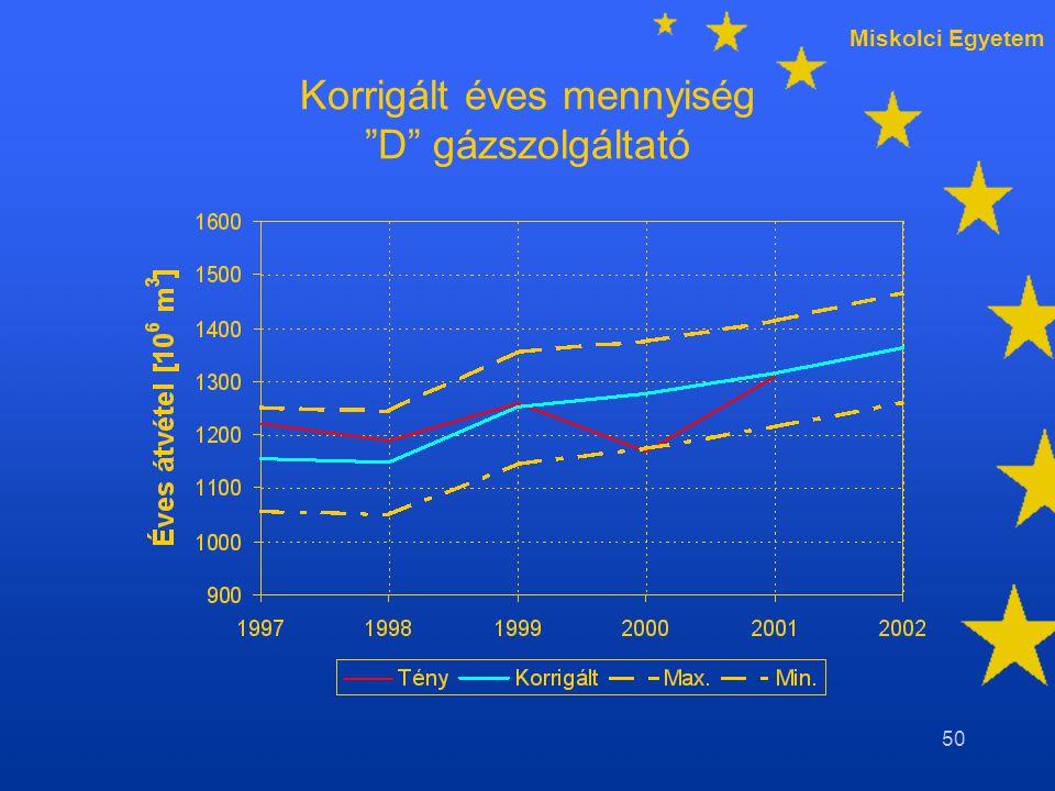 Miskolci Egyetem 50 Korrigált éves mennyiség D gázszolgáltató