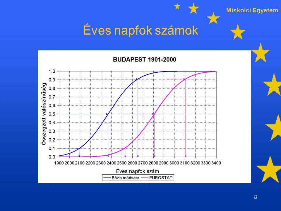 Miskolci Egyetem 19 Havi napfok számok változási tartománya Budapest 1980/81-2002/03