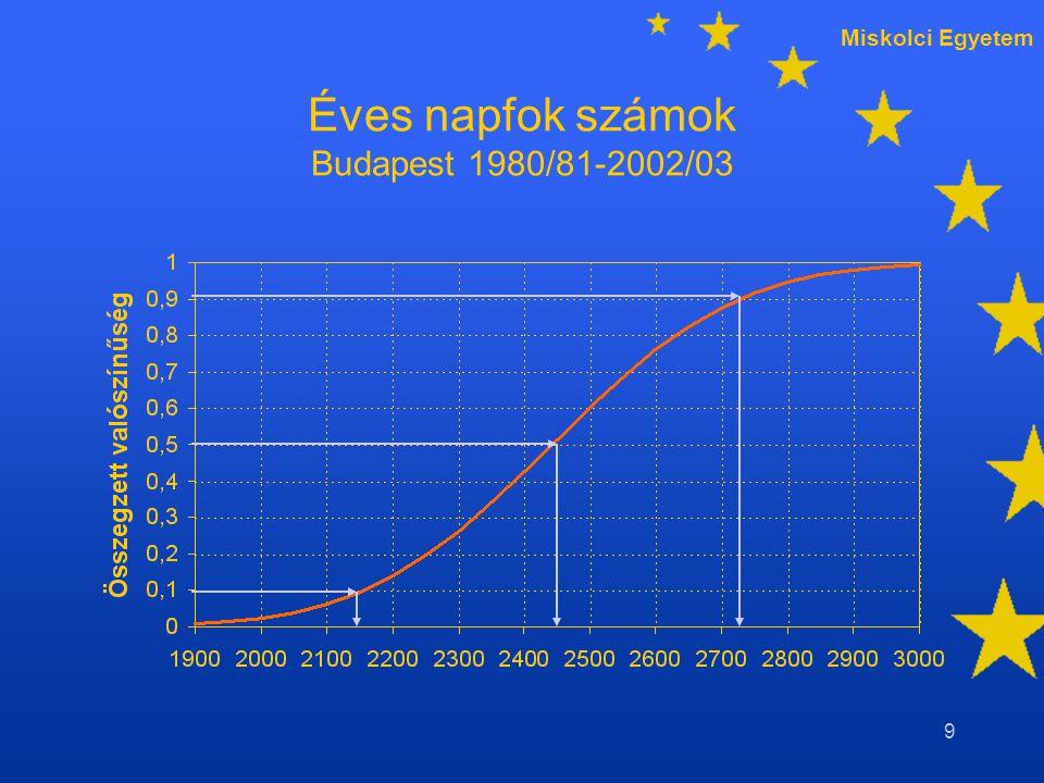 Miskolci Egyetem 9 Éves napfok számok Budapest 1980/81-2002/03