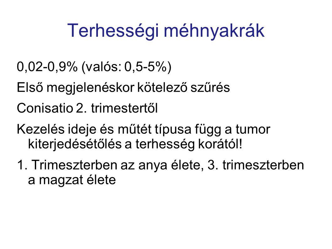 Terhességi méhnyakrák 0,02-0,9% (valós: 0,5-5%) Első megjelenéskor kötelező szűrés Conisatio 2. trimestertől Kezelés ideje és műtét típusa függ a tumo
