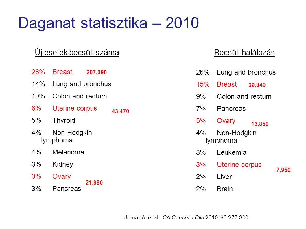 Becsült új nőgyógyászati tumorok száma: 2010 Uterus43,470Vulva3,900 Ovary21,880Vagina & Other 2,300 Cervix12,200 Jemal, A.