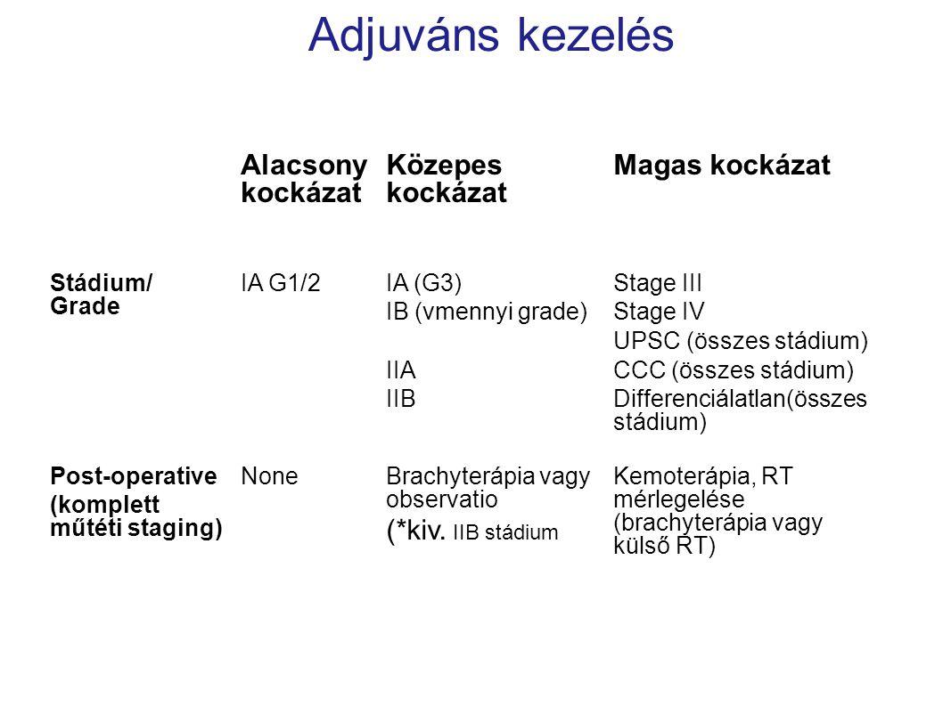 Adjuváns kezelés Alacsony kockázat Közepes kockázat Magas kockázat Stádium/ Grade IA G1/2IA (G3) IB (vmennyi grade) IIA IIB Stage III Stage IV UPSC (ö