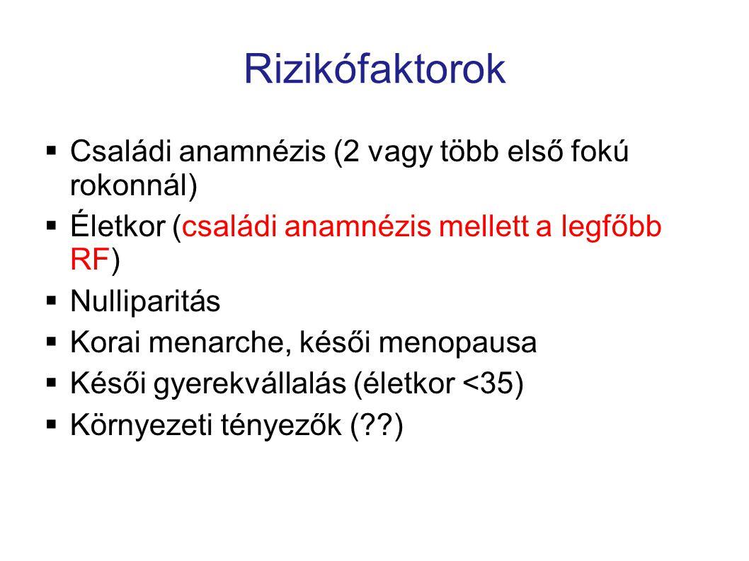 Rizikófaktorok  Családi anamnézis (2 vagy több első fokú rokonnál)  Életkor (családi anamnézis mellett a legfőbb RF)  Nulliparitás  Korai menarche