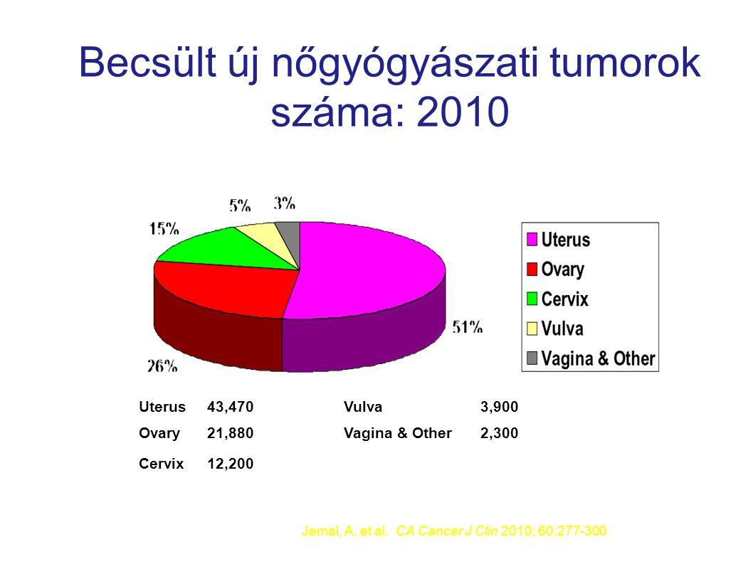 Becsült új nőgyógyászati tumorok száma: 2010 Uterus43,470Vulva3,900 Ovary21,880Vagina & Other 2,300 Cervix12,200 Jemal, A. et al. CA Cancer J Clin 201