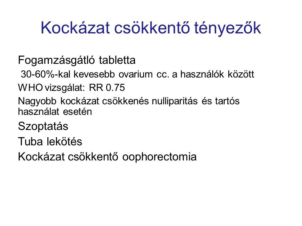 Kockázat csökkentő tényezők Fogamzásgátló tabletta 30-60%-kal kevesebb ovarium cc. a használók között WHO vizsgálat: RR 0.75 Nagyobb kockázat csökkené