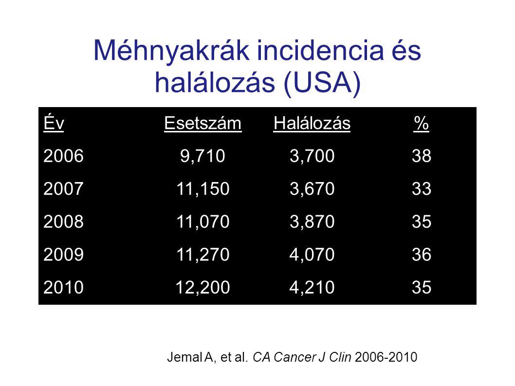 Méhnyakrák incidencia és halálozás (USA) ÉvEsetszámHalálozás% 20069,7103,70038 200711,1503,67033 200811,0703,87035 200911,2704,07036 201012,2004,21035