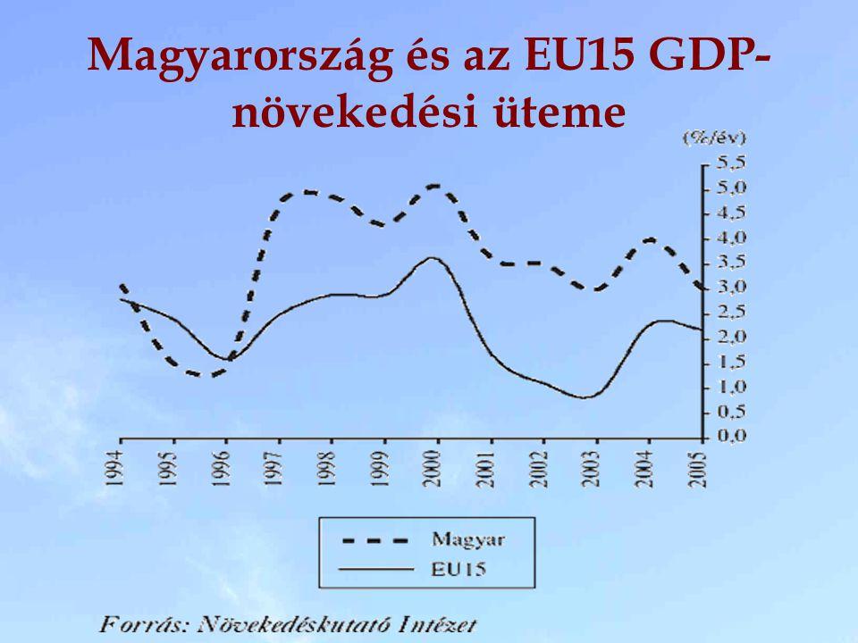 Magyarország és az EU15 GDP- növekedési üteme