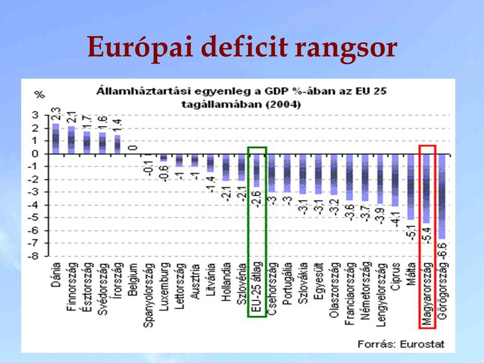 Európai deficit rangsor