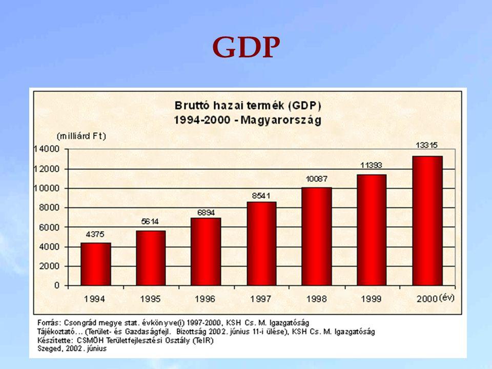Magyarország és a legutóbb felvett EU tagországok gazdasági növekedése (GDP/fő 1990. évi USA $)