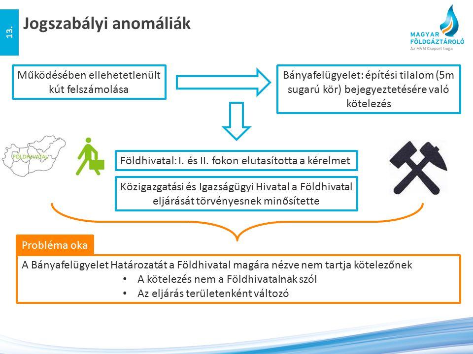 Jogszabályi anomáliák 13. Működésében ellehetetlenült kút felszámolása Bányafelügyelet: építési tilalom (5m sugarú kör) bejegyeztetésére való kötelezé