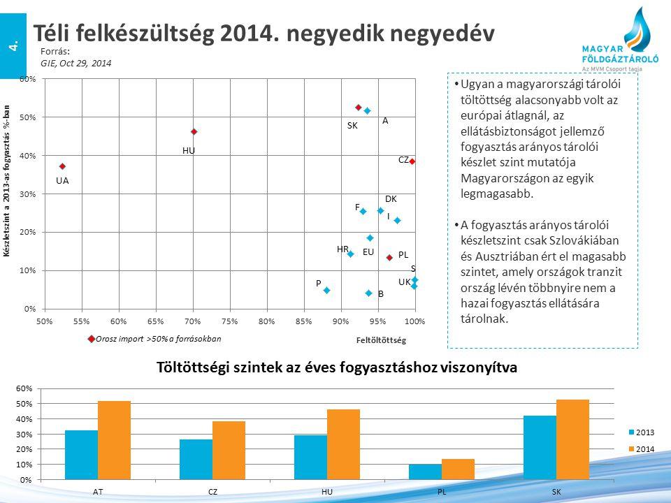 Téli felkészültség 2014. negyedik negyedév 4. Forrás: GIE, Oct 29, 2014 Ugyan a magyarországi tárolói töltöttség alacsonyabb volt az európai átlagnál,