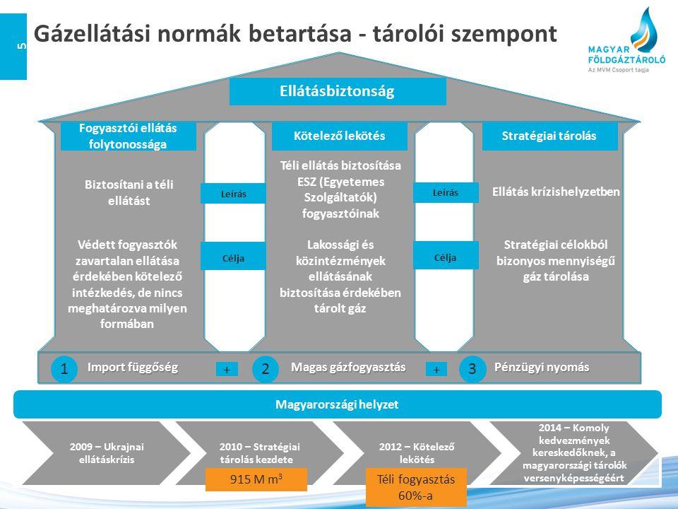 Import függőségMagas gázfogyasztásPénzügyi nyomás Téli ellátás biztosítása ESZ (Egyetemes Szolgáltatók) fogyasztóinak Lakossági és közintézmények ellá