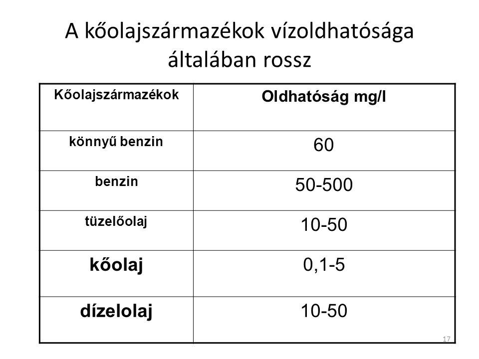 17 A kőolajszármazékok vízoldhatósága általában rossz Kőolajszármazékok Oldhatóság mg/l könnyű benzin 60 benzin 50-500 tüzelőolaj 10-50 kőolaj0,1-5 dízelolaj10-50