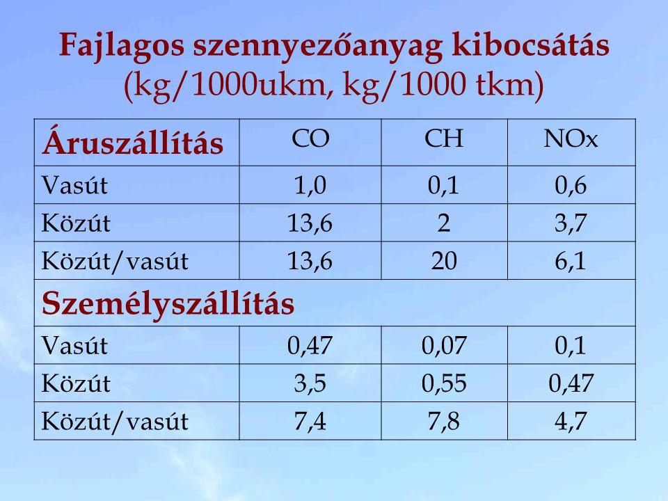 Fajlagos szennyezőanyag kibocsátás (kg/1000ukm, kg/1000 tkm) Áruszállítás COCHNOx Vasút1,00,10,6 Közút13,623,7 Közút/vasút13,6206,1 Személyszállítás Vasút0,470,070,1 Közút3,50,550,47 Közút/vasút7,47,84,7