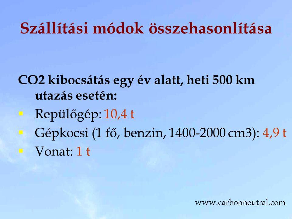 Szállítási módok összehasonlítása CO2 kibocsátás egy év alatt, heti 500 km utazás esetén:  Repülőgép: 10,4 t  Gépkocsi (1 fő, benzin, 1400-2000 cm3): 4,9 t  Vonat: 1 t www.carbonneutral.com
