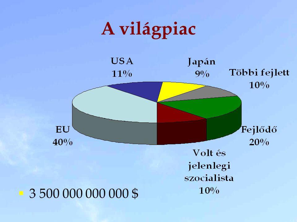 A világpiac  3 500 000 000 000 $