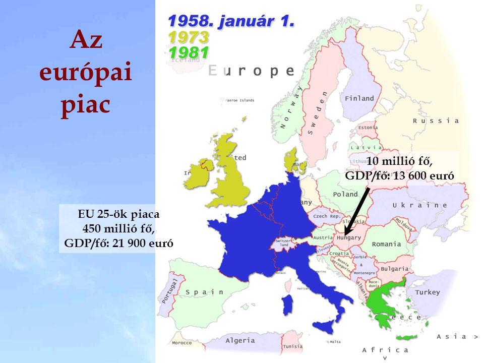 Az európai piac EU 25-ök piaca 450 millió fő, GDP/fő: 21 900 euró 10 millió fő, GDP/fő: 13 600 euró