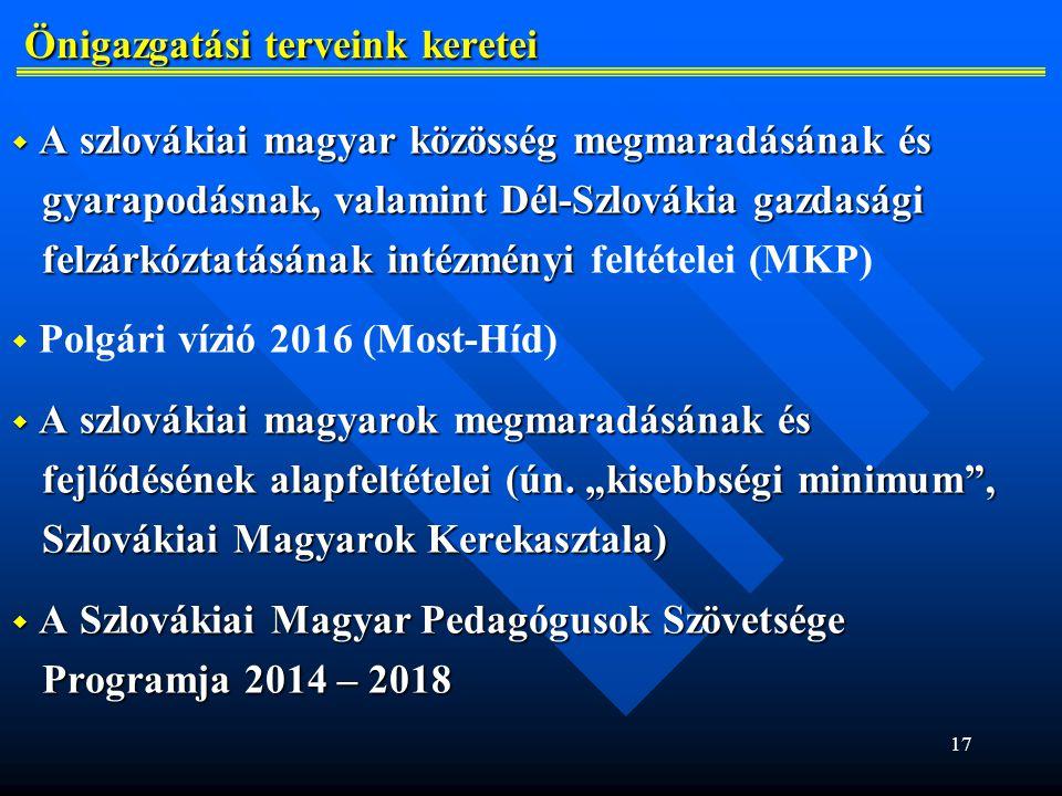 17 Önigazgatási terveink keretei Önigazgatási terveink keretei  A szlovákiai magyar közösség megmaradásának és gyarapodásnak, valamint Dél-Szlovákia gazdasági gyarapodásnak, valamint Dél-Szlovákia gazdasági felzárkóztatásának intézményi felzárkóztatásának intézményi feltételei (MKP)   Polgári vízió 2016 (Most-Híd)  A szlovákiai magyarok megmaradásának és fejlődésének alapfeltételei (ún.