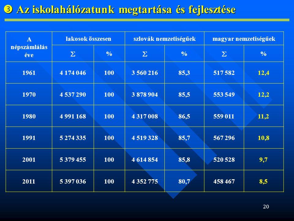 20  Az iskolahálózatunk megtartása és fejlesztése A népszámlálás éve lakosok összesenszlovák nemzetiségűekmagyar nemzetiségűek  %  %  % 19614 174 0461003 560 21685,3517 58212,4 19704 537 2901003 878 90485,5553 54912,2 19804 991 1681004 317 00886,5559 01111,2 19915 274 3351004 519 32885,7567 29610,8 20015 379 4551004 614 85485,8520 5289,7 20115 397 0361004 352 77580,7458 4678,5