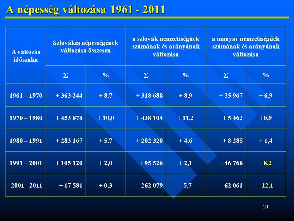 21 A népesség változása 1961 - 2011 A népesség változása 1961 - 2011 A változás időszaka Szlovákia népességének változása összesen a szlovák nemzetiségűek számának és arányának változása a magyar nemzetiségűek számának és arányának változása  %  %  % 1961 – 1970+ 363 244+ 8,7+ 318 688+ 8,9+ 35 967+ 6,9 1970 – 1980+ 453 878+ 10,0+ 438 104+ 11,2+ 5 462+0,9 1980 – 1991+ 283 167+ 5,7+ 202 320+ 4,6+ 8 285+ 1,4 1991 – 2001+ 105 120+ 2,0+ 95 526+ 2,1- 46 768- 8,2 2001 - 2011+ 17 581+ 0,3- 262 079- 5,7- 62 061- 12,1