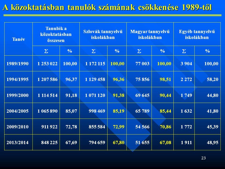 23 A közoktatásban tanulók számának csökkenése 1989-től Tanév Tanulók a közoktatásban összesen Szlovák tannyelvű iskolákban Magyar tannyelvű iskolákban Egyéb tannyelvű iskolákban  %  %  %  % 1989/19901 253 022100,001 172 115100,0077 003100,003 904100,00 1994/19951 207 58696,371 129 45896,3675 85698,512 27258,20 1999/20001 114 51491,181 071 12091,3869 64590,441 74944,80 2004/20051 065 89085,07998 46985,1965 78985,441 63241,80 2009/2010911 92272,78855 58472,9954 56670,861 77245,39 2013/2014848 22567,69794 65967,8051 65567,081 91148,95