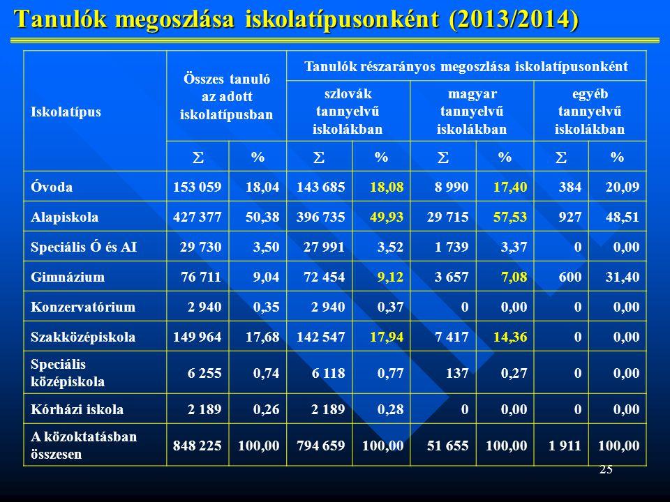 25 Tanulók megoszlása iskolatípusonként (2013/2014) Tanulók megoszlása iskolatípusonként (2013/2014) Iskolatípus Összes tanuló az adott iskolatípusban Tanulók részarányos megoszlása iskolatípusonként szlovák tannyelvű iskolákban magyar tannyelvű iskolákban egyéb tannyelvű iskolákban  %  %  %  % Óvoda153 05918,04143 68518,088 99017,4038420,09 Alapiskola427 37750,38396 73549,9329 71557,5392748,51 Speciális Ó és AI29 7303,5027 9913,521 7393,3700,00 Gimnázium76 7119,0472 4549,123 6577,0860031,40 Konzervatórium2 9400,352 9400,3700,000 Szakközépiskola149 96417,68142 54717,947 41714,3600,00 Speciális középiskola 6 2550,746 1180,771370,2700,00 Kórházi iskola2 1890,262 1890,2800,000 A közoktatásban összesen 848 225100,00794 659100,0051 655100,001 911100,00