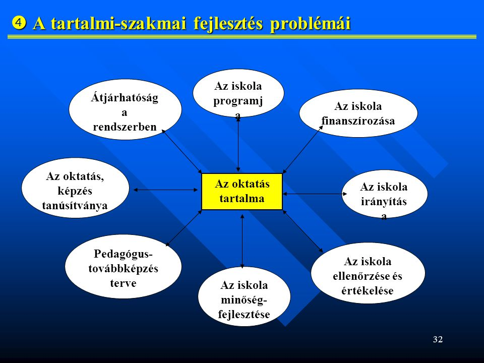 32  A tartalmi-szakmai fejlesztés problémái Az oktatás tartalma Az iskola programj a Az iskola finanszírozása Az iskola irányítás a Az oktatás, képzés tanúsítványa Az iskola minőség- fejlesztése Az iskola ellenőrzése és értékelése Pedagógus- továbbképzés terve Átjárhatóság a rendszerben