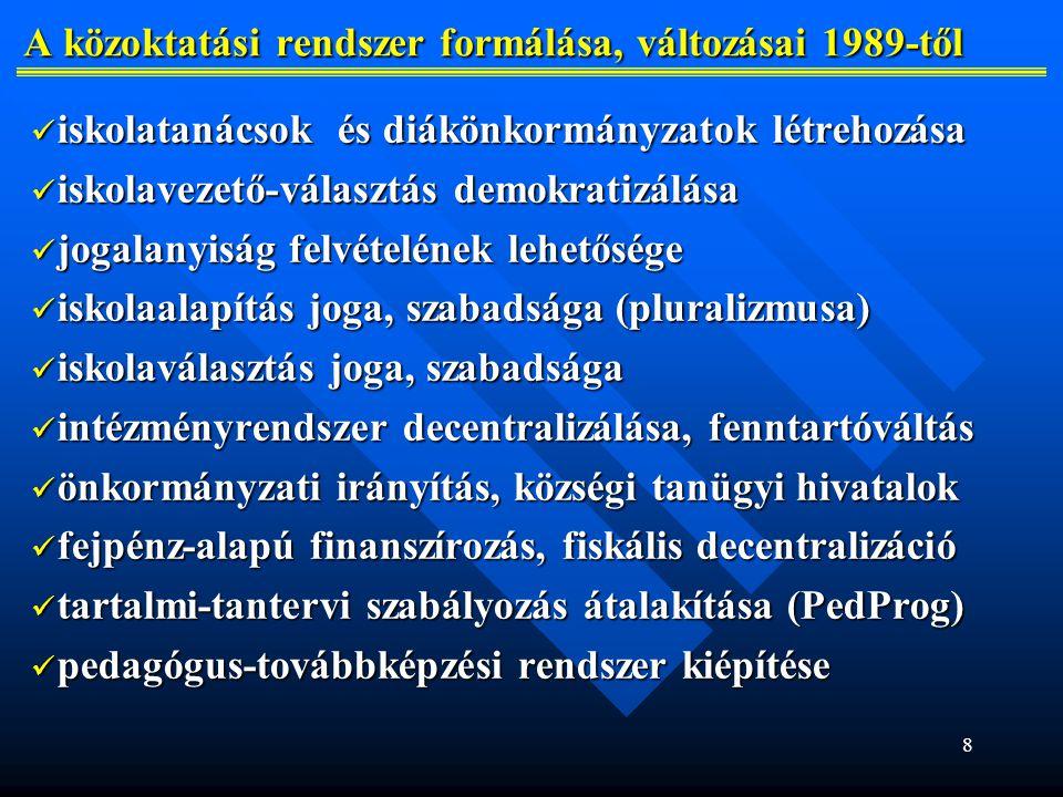 8 A közoktatási rendszer formálása, változásai 1989-től A közoktatási rendszer formálása, változásai 1989-től iskolatanácsok és diákönkormányzatok létrehozása iskolatanácsok és diákönkormányzatok létrehozása iskolavezető-választás demokratizálása iskolavezető-választás demokratizálása jogalanyiság felvételének lehetősége jogalanyiság felvételének lehetősége iskolaalapítás joga, szabadsága (pluralizmusa) iskolaalapítás joga, szabadsága (pluralizmusa) iskolaválasztás joga, szabadsága iskolaválasztás joga, szabadsága intézményrendszer decentralizálása, fenntartóváltás intézményrendszer decentralizálása, fenntartóváltás önkormányzati irányítás, községi tanügyi hivatalok önkormányzati irányítás, községi tanügyi hivatalok fejpénz-alapú finanszírozás, fiskális decentralizáció fejpénz-alapú finanszírozás, fiskális decentralizáció tartalmi-tantervi szabályozás átalakítása (PedProg) tartalmi-tantervi szabályozás átalakítása (PedProg) pedagógus-továbbképzési rendszer kiépítése pedagógus-továbbképzési rendszer kiépítése