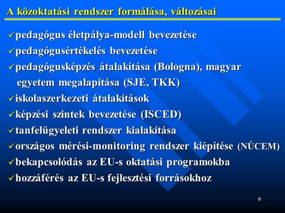 9 A közoktatási rendszer formálása, változásai A közoktatási rendszer formálása, változásai pedagógus életpálya-modell bevezetése pedagógus életpálya-modell bevezetése pedagógusértékelés bevezetése pedagógusértékelés bevezetése pedagógusképzés átalakítása (Bologna), magyar pedagógusképzés átalakítása (Bologna), magyar egyetem megalapítása (SJE, TKK) egyetem megalapítása (SJE, TKK) iskolaszerkezeti átalakítások iskolaszerkezeti átalakítások képzési szintek bevezetése (ISCED) képzési szintek bevezetése (ISCED) tanfelügyeleti rendszer kialakítása tanfelügyeleti rendszer kialakítása országos mérési-monitoring rendszer kiépítése (NÚCEM) országos mérési-monitoring rendszer kiépítése (NÚCEM) bekapcsolódás az EU-s oktatási programokba bekapcsolódás az EU-s oktatási programokba hozzáférés az EU-s fejlesztési forrásokhoz hozzáférés az EU-s fejlesztési forrásokhoz
