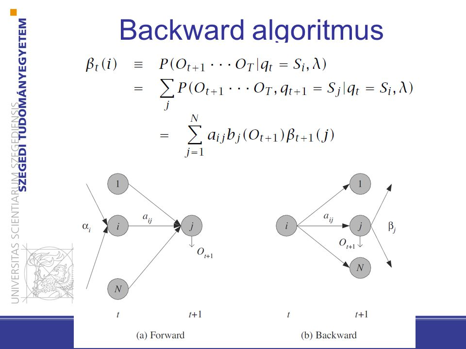 Backward algoritmus