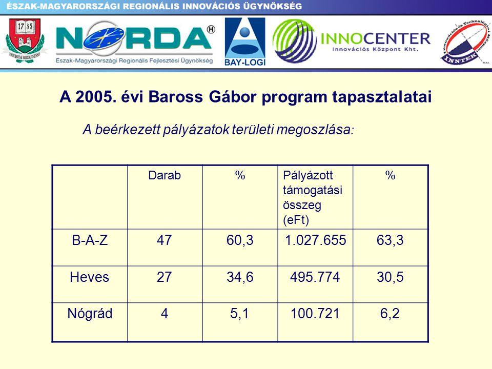 A 2005.
