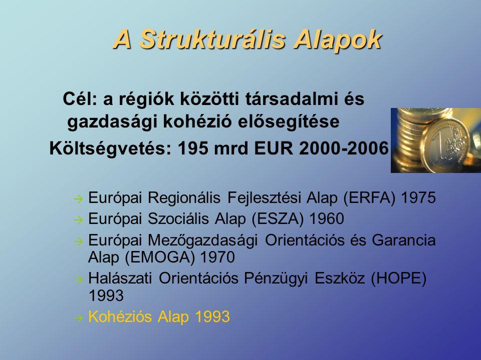 A Strukturális Alapok Cél: a régiók közötti társadalmi és gazdasági kohézió elősegítése Költségvetés: 195 mrd EUR 2000-2006  Európai Regionális Fejlesztési Alap (ERFA) 1975  Európai Szociális Alap (ESZA) 1960  Európai Mezőgazdasági Orientációs és Garancia Alap (EMOGA) 1970  Halászati Orientációs Pénzügyi Eszköz (HOPE) 1993  Kohéziós Alap 1993