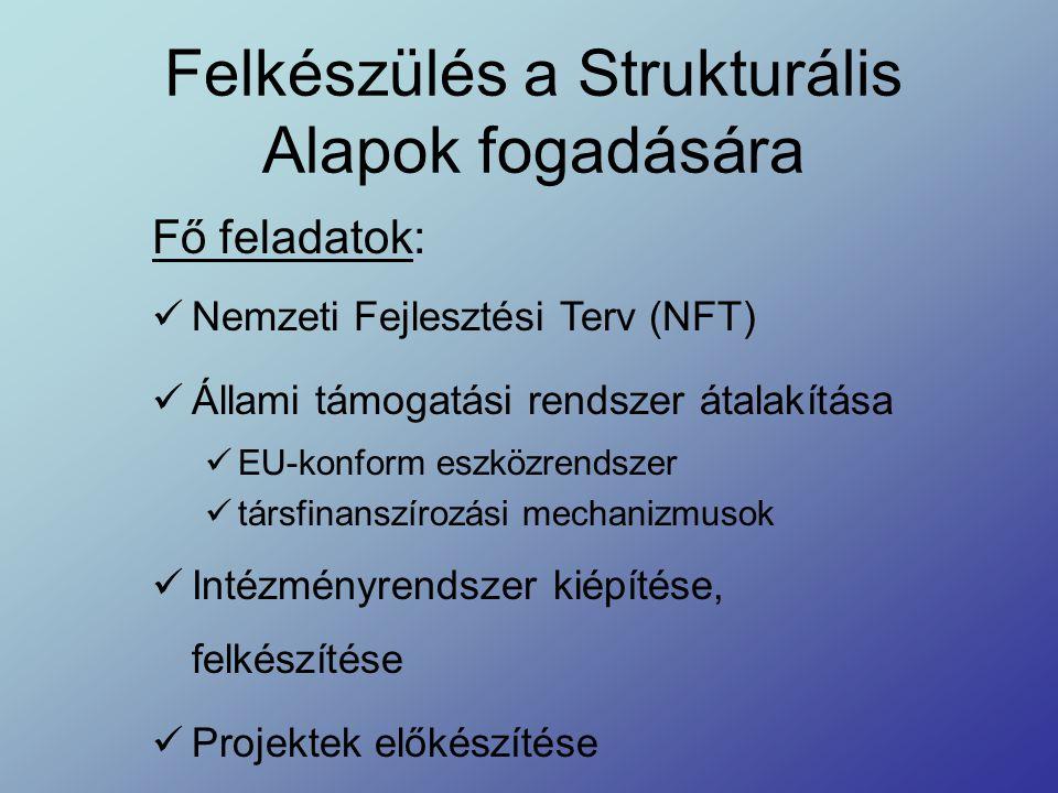 Felkészülés a Strukturális Alapok fogadására Fő feladatok: Nemzeti Fejlesztési Terv (NFT) Állami támogatási rendszer átalakítása EU-konform eszközrendszer társfinanszírozási mechanizmusok Intézményrendszer kiépítése, felkészítése Projektek előkészítése