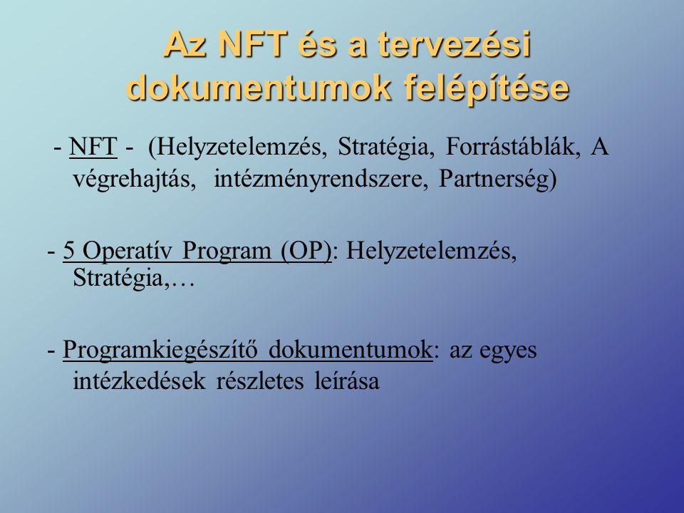 Az NFT és a tervezési dokumentumok felépítése - NFT - (Helyzetelemzés, Stratégia, Forrástáblák, A végrehajtás, intézményrendszere, Partnerség) - 5 Operatív Program (OP): Helyzetelemzés, Stratégia,… - Programkiegészítő dokumentumok: az egyes intézkedések részletes leírása