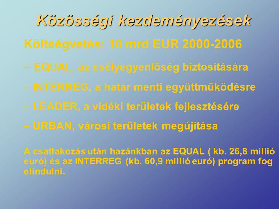Költségvetés: 10 mrd EUR 2000-2006 – EQUAL, az esélyegyenlőség biztosítására – INTERREG, a határ menti együttműködésre – LEADER, a vidéki területek fe