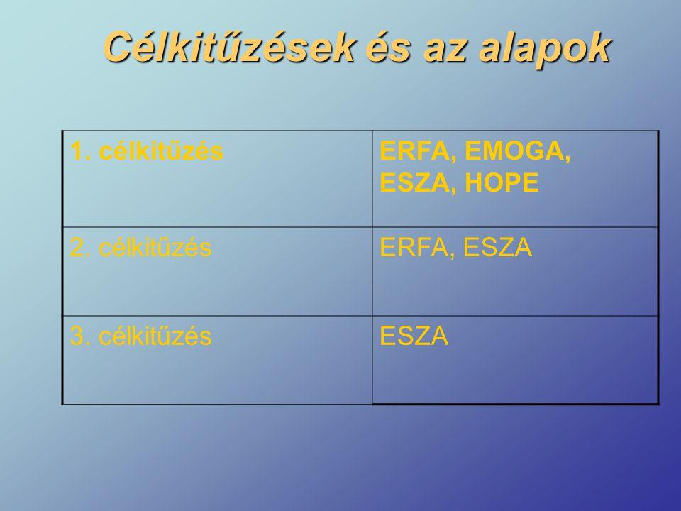 Célkitűzések és az alapok 1. célkitűzésERFA, EMOGA, ESZA, HOPE 2. célkitűzésERFA, ESZA 3. célkitűzésESZA