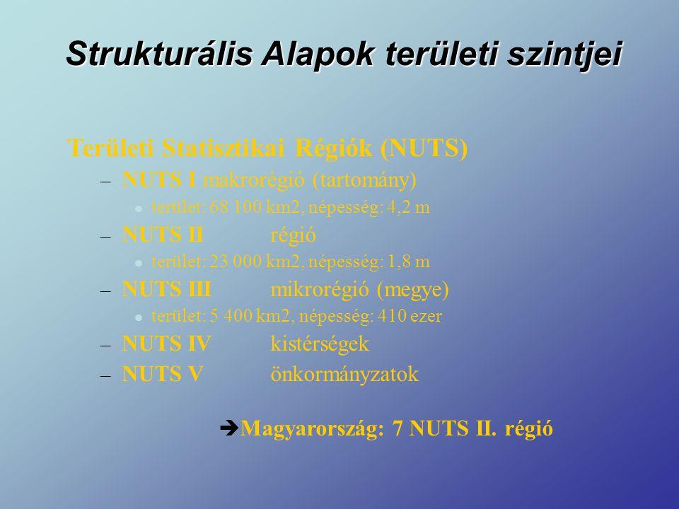 Strukturális Alapok területi szintjei Területi Statisztikai Régiók (NUTS) – NUTS Imakrorégió (tartomány) terület: 68 100 km2, népesség: 4,2 m – NUTS IIrégió terület: 23 000 km2, népesség: 1,8 m – NUTS IIImikrorégió (megye) terület: 5 400 km2, népesség: 410 ezer – NUTS IVkistérségek – NUTS Vönkormányzatok  Magyarország: 7 NUTS II.