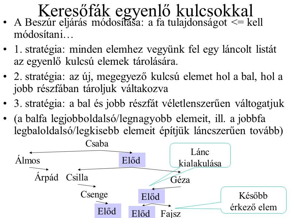 Keresőfák egyenlő kulcsokkal A Beszúr eljárás módosítása: a fa tulajdonságot <= kell módosítani… 1. stratégia: minden elemhez vegyünk fel egy láncolt