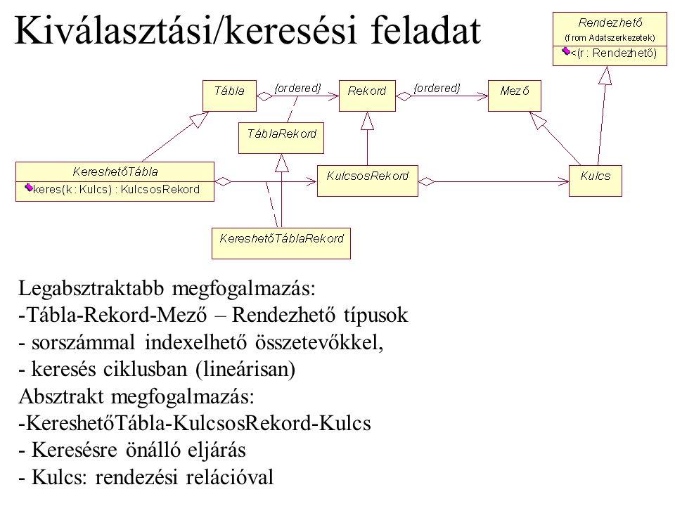 """Beszúr(kulcs) próba=0 repeat index=h(kulcs,próba) if hash[index]=NIL then hash[index]=k return else próba=próba+1 endif until próba=max error """"hash tábla túlcsordulás Keres(kulcs) próba=0 repeat index=h(kulcs,próba) if hash[index]=kulcs then return index; else próba=próba+1 until hash[index]=NIL or próba=hash.max return NIL Törlés: NIL-re állítás… Mi lesz az utána következő elemekkel?"""