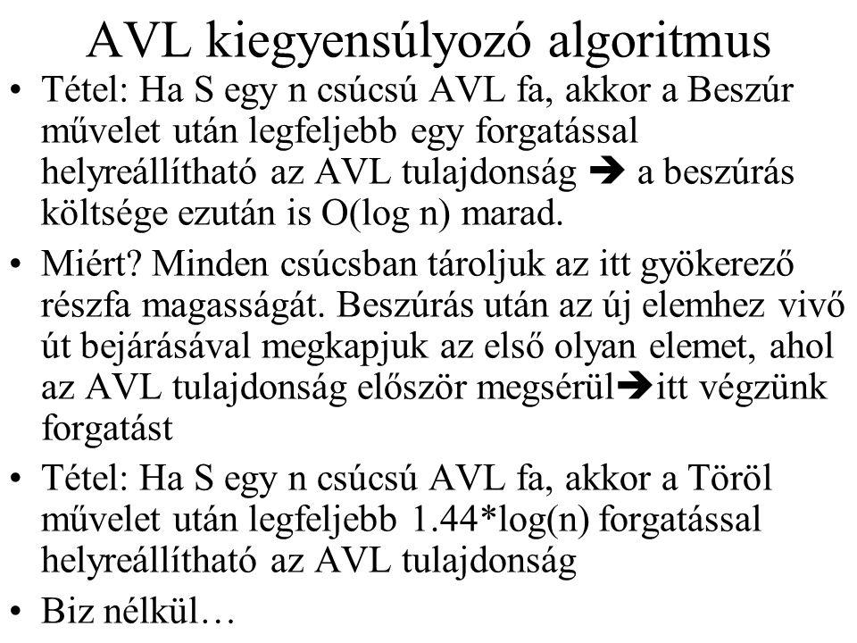 AVL kiegyensúlyozó algoritmus Tétel: Ha S egy n csúcsú AVL fa, akkor a Beszúr művelet után legfeljebb egy forgatással helyreállítható az AVL tulajdons