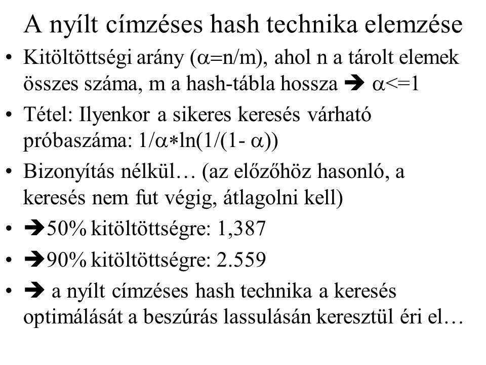 Kitöltöttségi arány (  n/m), ahol n a tárolt elemek összes száma, m a hash-tábla hossza   <=1 Tétel: Ilyenkor a sikeres keresés várható próbaszáma