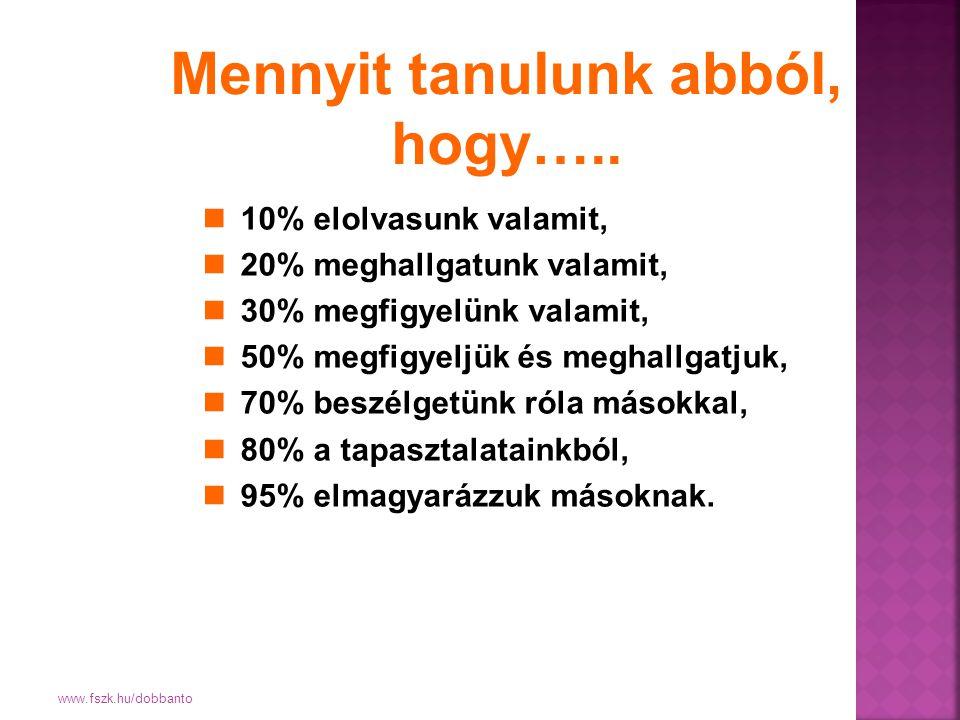 www.fszk.hu/dobbanto 10% elolvasunk valamit, 20% meghallgatunk valamit, 30% megfigyelünk valamit, 50% megfigyeljük és meghallgatjuk, 70% beszélgetünk