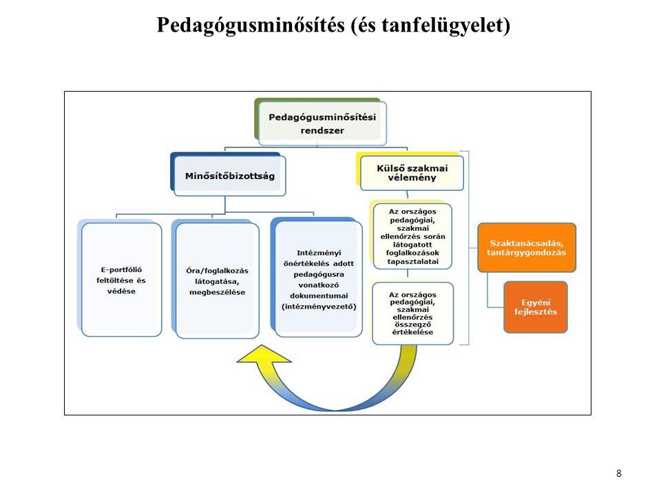 Pedagógusminősítés (és tanfelügyelet) 8