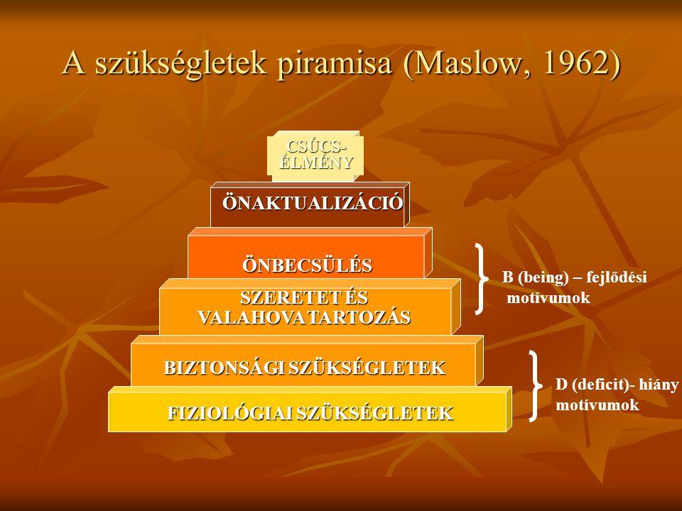 A szükségletek piramisa (Maslow, 1962) BIZTONSÁGI SZÜKSÉGLETEK FIZIOLÓGIAI SZÜKSÉGLETEK SZERETET ÉS VALAHOVA TARTOZÁS ÖNAKTUALIZÁCIÓ ÖNBECSÜLÉS CSÚCS-