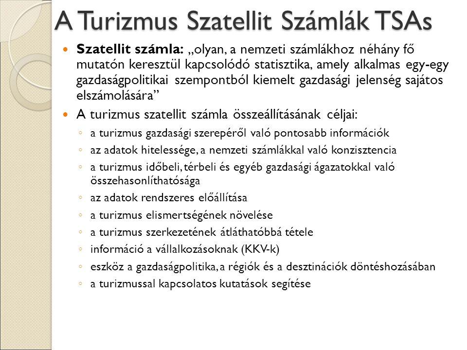"""A Turizmus Szatellit Számlák TSAs Szatellit számla: """"olyan, a nemzeti számlákhoz néhány fő mutatón keresztül kapcsolódó statisztika, amely alkalmas egy-egy gazdaságpolitikai szempontból kiemelt gazdasági jelenség sajátos elszámolására A turizmus szatellit számla összeállításának céljai: ◦ a turizmus gazdasági szerepéről való pontosabb információk ◦ az adatok hitelessége, a nemzeti számlákkal való konzisztencia ◦ a turizmus időbeli, térbeli és egyéb gazdasági ágazatokkal való összehasonlíthatósága ◦ az adatok rendszeres előállítása ◦ a turizmus elismertségének növelése ◦ a turizmus szerkezetének átláthatóbbá tétele ◦ információ a vállalkozásoknak (KKV-k) ◦ eszköz a gazdaságpolitika, a régiók és a desztinációk döntéshozásában ◦ a turizmussal kapcsolatos kutatások segítése"""