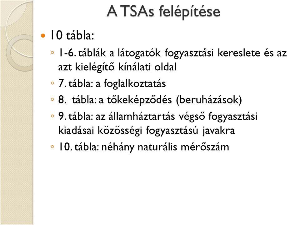 A TSAs felépítése 10 tábla: ◦ 1-6. táblák a látogatók fogyasztási kereslete és az azt kielégítő kínálati oldal ◦ 7. tábla: a foglalkoztatás ◦ 8. tábla