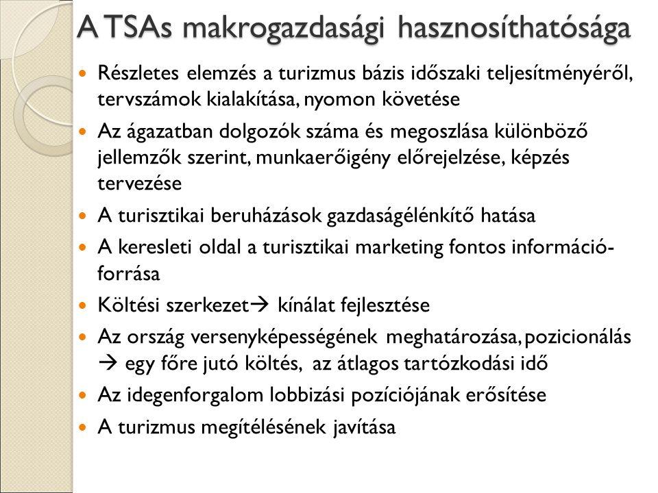 A TSAs makrogazdasági hasznosíthatósága Részletes elemzés a turizmus bázis időszaki teljesítményéről, tervszámok kialakítása, nyomon követése Az ágazatban dolgozók száma és megoszlása különböző jellemzők szerint, munkaerőigény előrejelzése, képzés tervezése A turisztikai beruházások gazdaságélénkítő hatása A keresleti oldal a turisztikai marketing fontos információ- forrása Költési szerkezet  kínálat fejlesztése Az ország versenyképességének meghatározása, pozicionálás  egy főre jutó költés, az átlagos tartózkodási idő Az idegenforgalom lobbizási pozíciójának erősítése A turizmus megítélésének javítása
