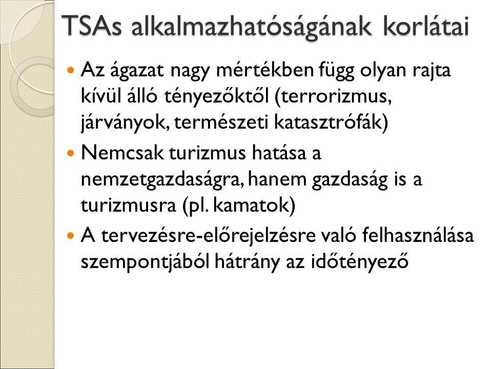 TSAs alkalmazhatóságának korlátai Az ágazat nagy mértékben függ olyan rajta kívül álló tényezőktől (terrorizmus, járványok, természeti katasztrófák) Nemcsak turizmus hatása a nemzetgazdaságra, hanem gazdaság is a turizmusra (pl.