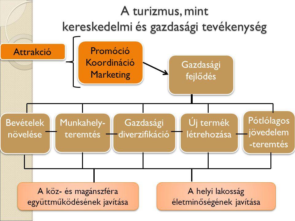 A turizmus, mint kereskedelmi és gazdasági tevékenység Pótlólagos jövedelem -teremtés Gazdasági fejlődés Gazdasági diverzifikáció Új termék létrehozása Bevételek növelése Munkahely- teremtés A helyi lakosság életminőségének javítása A köz- és magánszféra együttműködésének javítása Promóció Koordináció Marketing Promóció Koordináció Marketing Attrakció