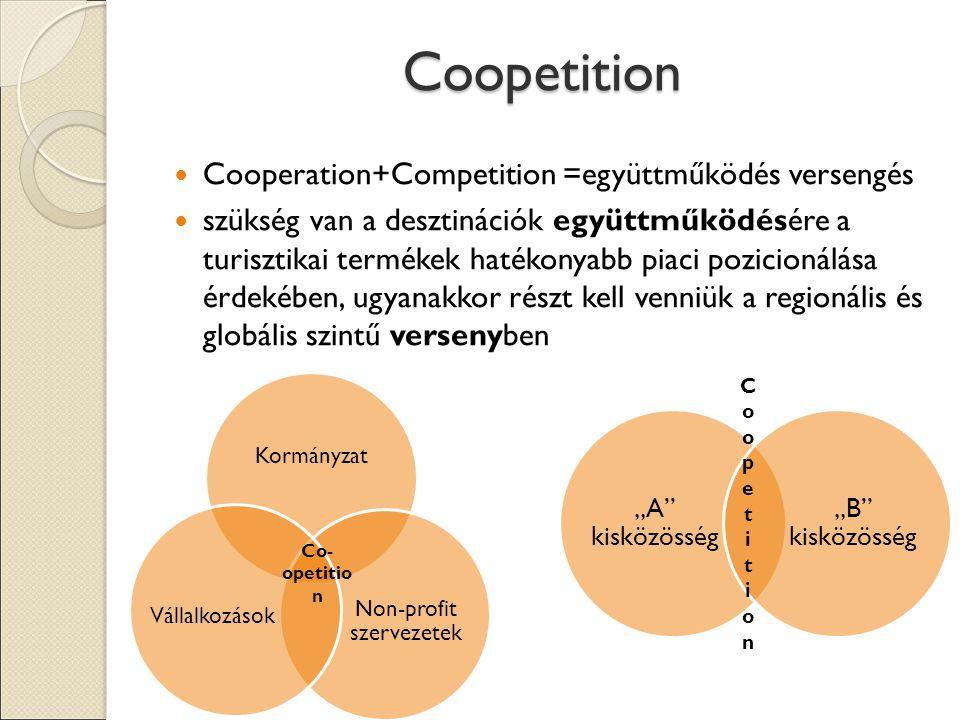 """Coopetition Cooperation+Competition =együttműködés versengés szükség van a desztinációk együttműködésére a turisztikai termékek hatékonyabb piaci pozicionálása érdekében, ugyanakkor részt kell venniük a regionális és globális szintű versenyben Kormányzat Non-profit szervezetek Vállalkozások Co- opetitio n """"A kisközösség """"B kisközösség CoopetitionCoopetition"""